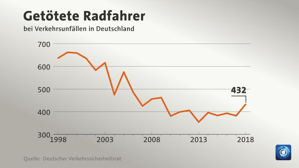 Bonn, Berlin, Hamburg oder Leipzig - immer wieder sorgen tödliche Unfälle mit Radfahrern für Schlagzeilen.
